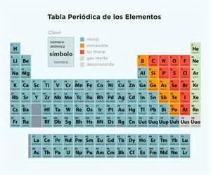 Tabla peri 243 dica tabla periodica de los elementos completa