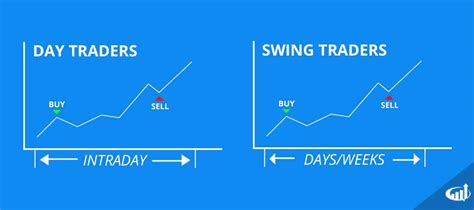 swing trading styles of day trading swing trading and investing