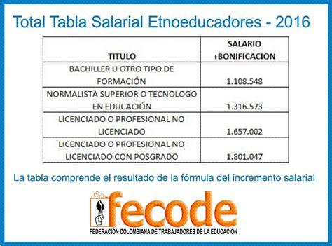 tabla salarial para los docentes del 2277 del 2016 tabla salarial para los docentes del 2277 del 2016 tabla