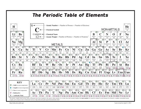 periodic table rounded atomic mass sesigncorp