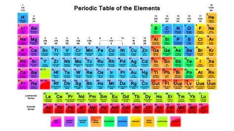 Periodic Table Changes The Periodic Table Wallpaper