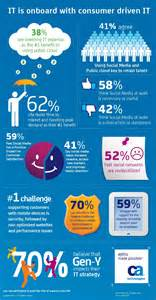 It is onboard with consumer driven it infographic infographic