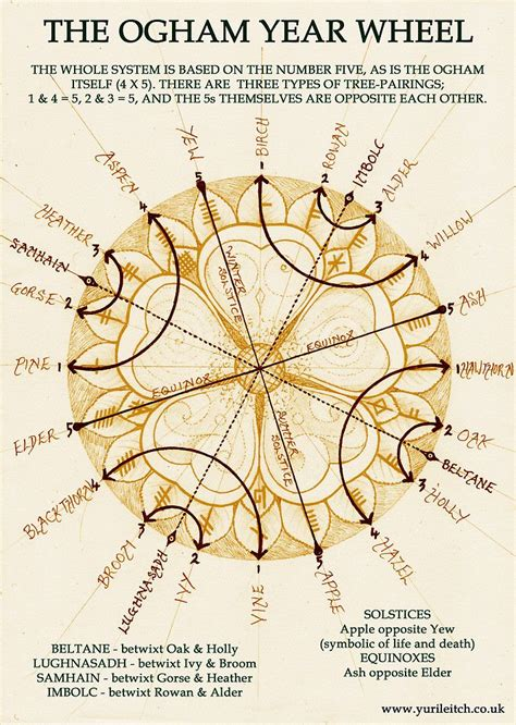 printable ogham alphabet 16 best images about yuri leitch on pinterest wheels