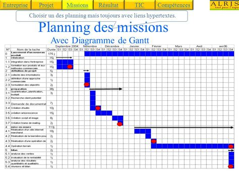 exercice diagramme de gantt bts muc diagramme de gantt bts muc gallery how to guide and refrence