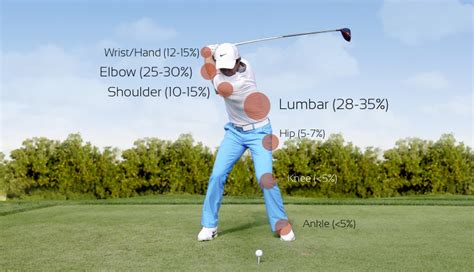 lower back pain from golf swing common golf injuries prevention and treatment three