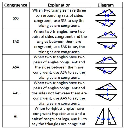 Triangle Congruence Proofs Worksheet by Unit 4 Congruent Triangles Green Math