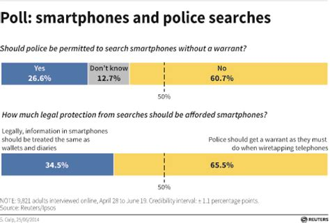 How To Get A Search Warrant Get A Warrant To Search Cellphones Justices Say Hamodia