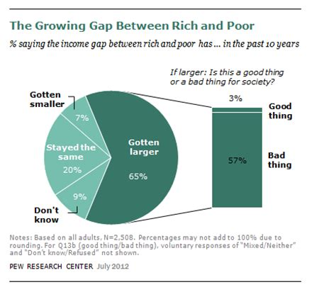 the vs the south wealth americans see growing gap between rich and poor pew