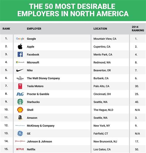 100 Most Desirable Mba Employers by The 50 Most Desirable Companies To Work For Designtaxi