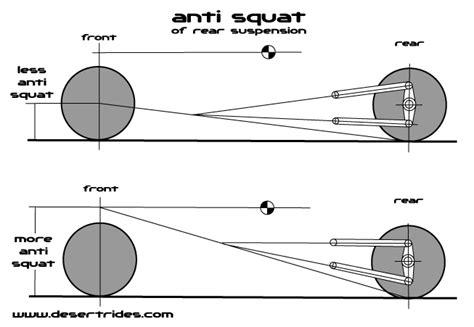 anti pattern exles locostusa com view topic wishbone suspension analysis