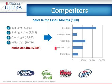 bud light vs michelob ultra bud light vs ultra calories decoratingspecial com