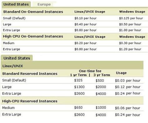 amazon ec2 pricing image gallery ec2 pricing