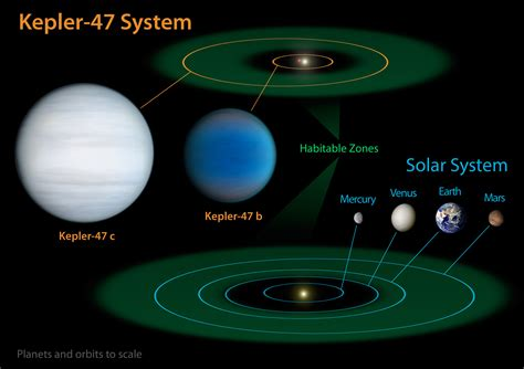 size of solar system in light years diagram comparing our solar system with kepler 47 iau