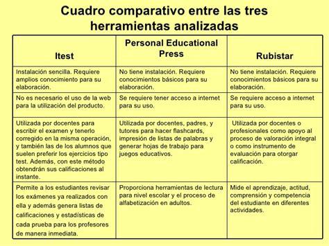cuadro comparativo de presupuesto y proyecto cuadro comparativo entre las tres herramientas analizadas