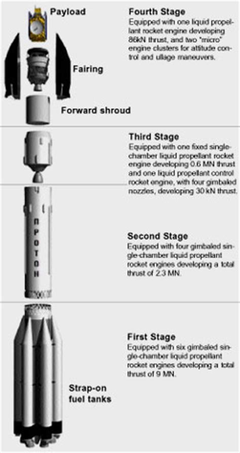 spaceflight now | proton launch report | the russian