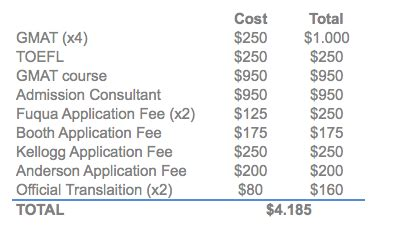 Duke Fuqua Mba Total Cost by How Much Does An Mba Really Cost I Reaching The Thirties