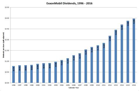 exxon mobil stock when will exxon mobil stock split