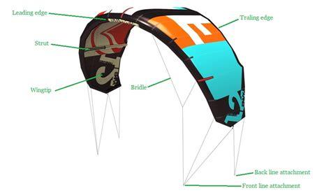 diagram of kite the kitesurf centre buyers guide