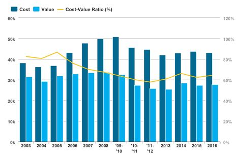 key trends in the 2016 cost vs value report remodeling
