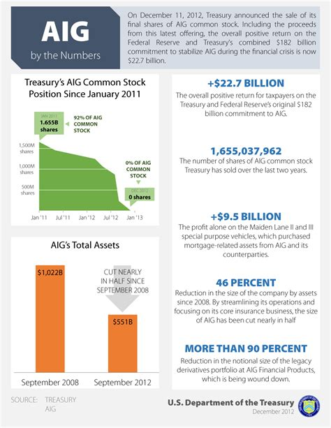 investment in american international aig