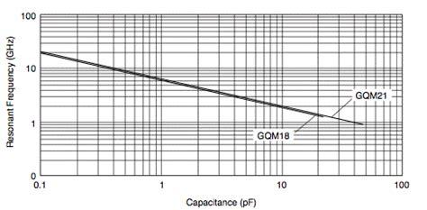 murata capacitor resonant frequency murata capacitor resonant frequency 28 images capacitors gqm series lineup murata