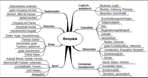 Schreiben Lernen Muster Kreatives Schreiben Lernen Und Biografie Buch Schreiben