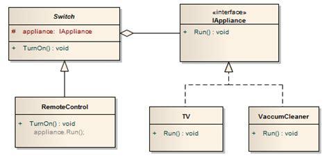 software design pattern bridge bridge design pattern codeproject