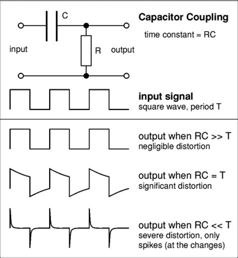 ac signal through capacitor capacitance and uses of capacitors