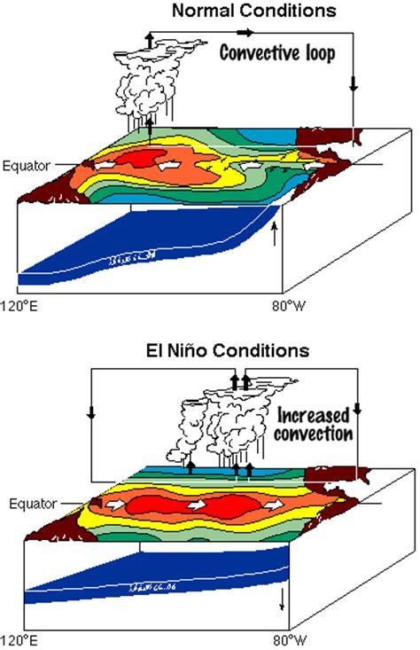 diagram of el nino what is el nino