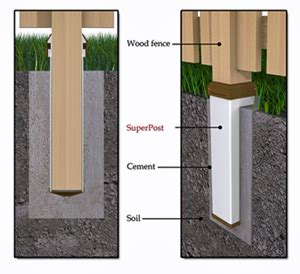 Landscapearchitecture Com Gt Manufacturers Gt Post Protection