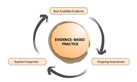 the learning network evidence based the new york times qsen evidencebasedpractice 1 home