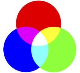 additive color definition what are the differences between pantone 174 cmyk rgb
