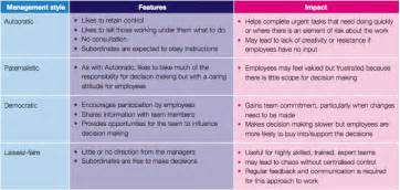 Essay About Management Styles by Management Styles The Importance Of Effective Management
