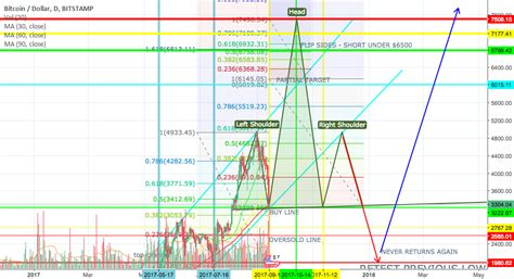 pattern day trader reset quot bitcoin when moon find out now quot by trader