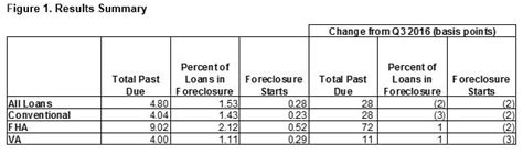 Mba National Delinquency Survey 2017 by Residential Mortgage Delinquencies Increase In U S