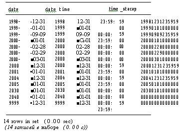 perl format date for mysql типы datetime date и timestamp html css javascript