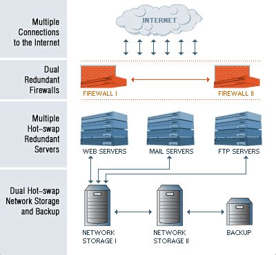 web hosting diagram about us cutting edge technology puts you in front of
