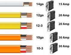 romex wire color code electrical