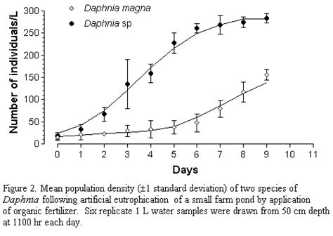 Population Report Writing by How Does Competition Affect Population Growth Lab Pangburn S Posts