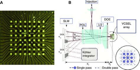 vcsel laser diodes a array in single mode vcsel laser diodes princeton optronics