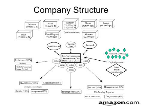 amazon organizational structure amazon