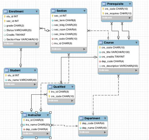 Mba Information Systems Description by Mysql How To Reject Student If They Don T A Course