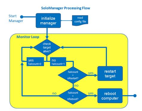 flowchart of computer computer process diagram gallery diagram writing sle