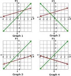 solving systems of inequalities by graphing worksheet