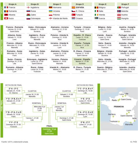 Calendario De La Grupos Y Calendario De La Eurocopa 2016 Actualidad El Pa 205 S