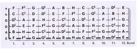 lettere note chitarra suonare armonia la tastiera della chitarra con note e