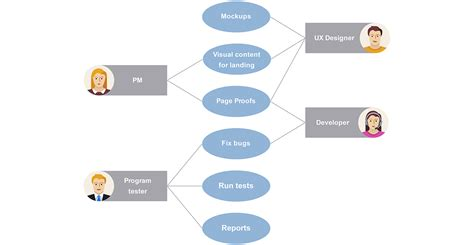 use cases use case diagram exle and template
