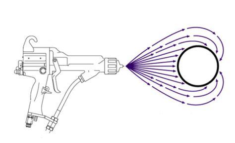 Elektrostatische Lackieren systeme zum elektrostatischen lackieren