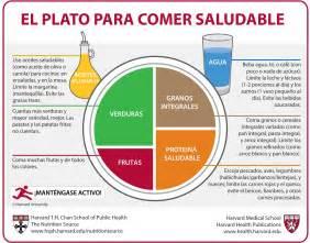 el plato para comer saludable traducci 243 n oficial de la