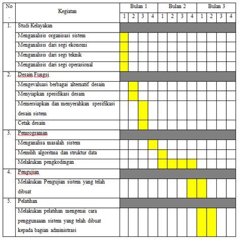 cara membuat jadwal kegiatan setiap hari contoh proposal pengembangan sistem penggajian pt arya